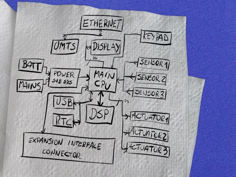 hand crafted block diagram for describing your electronics design idea for getting a quote from cohen electronics consulting